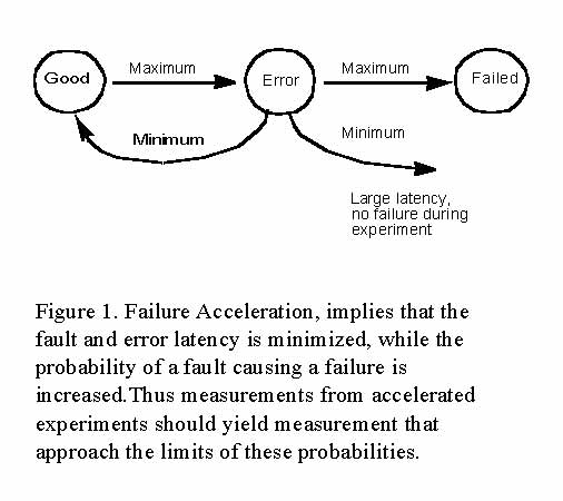 failure-acceleration